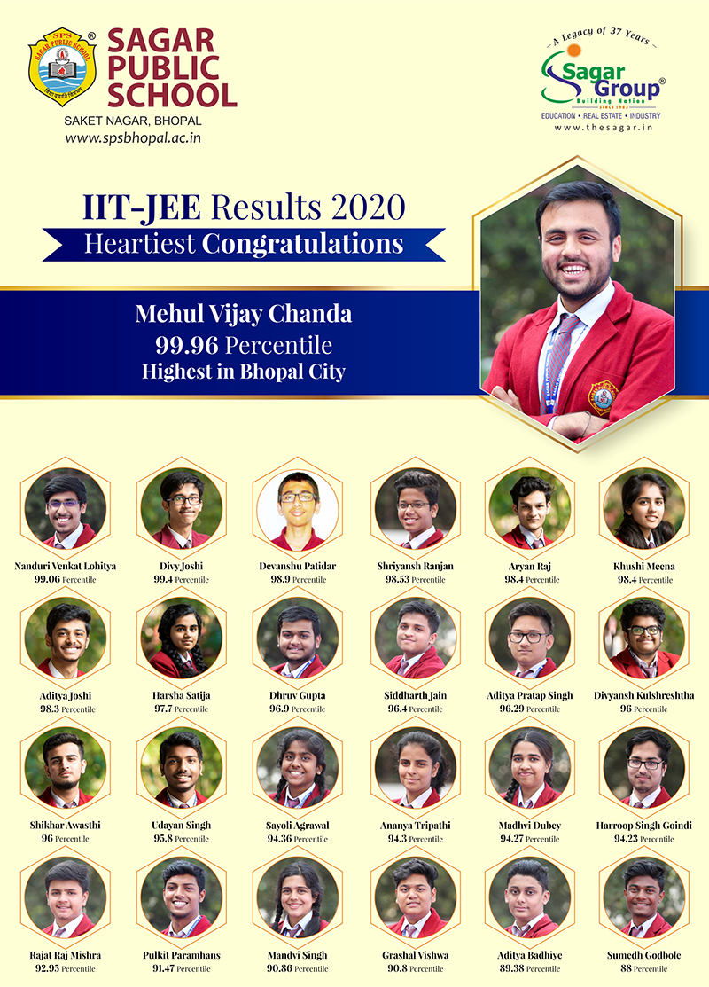 IIT-JEE Results 2020